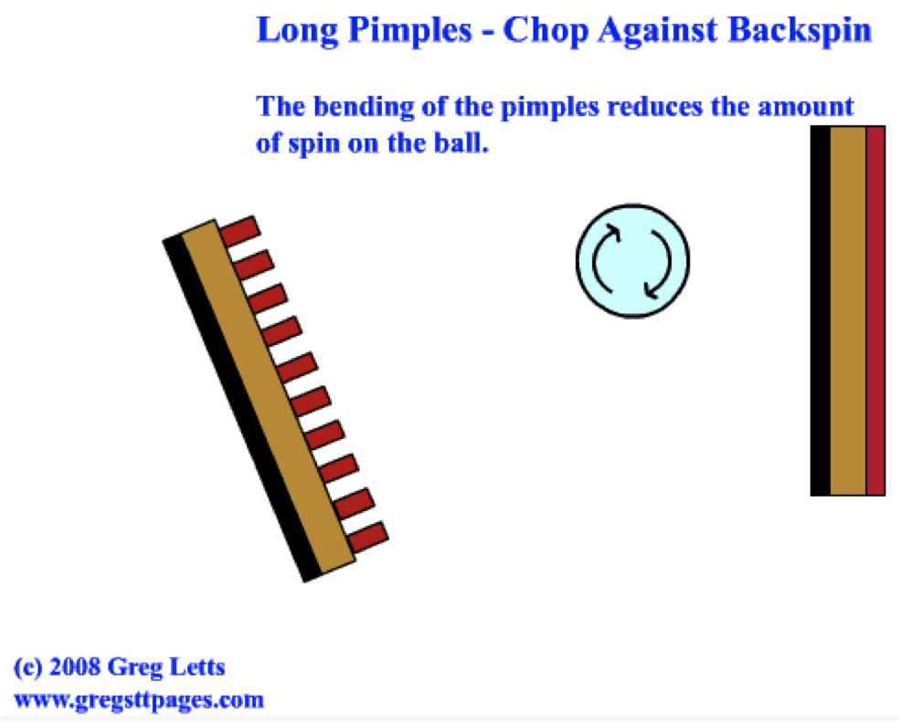 Playing Against The Dreaded Long Pips Theory To Practice