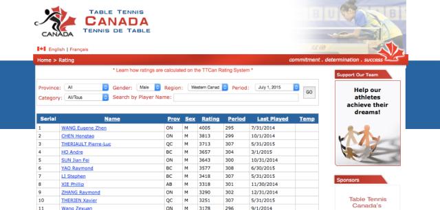 Canada TT Ratings